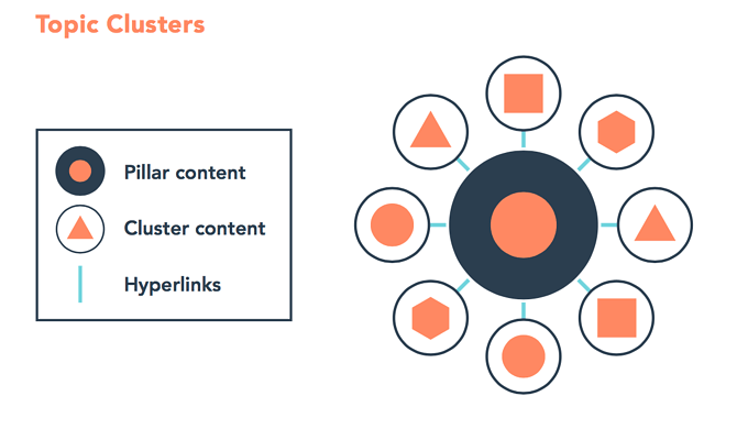 Topic Cluster For SEO Website