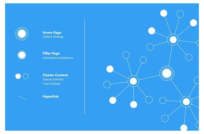 Multi Topic Cluster Link Internal